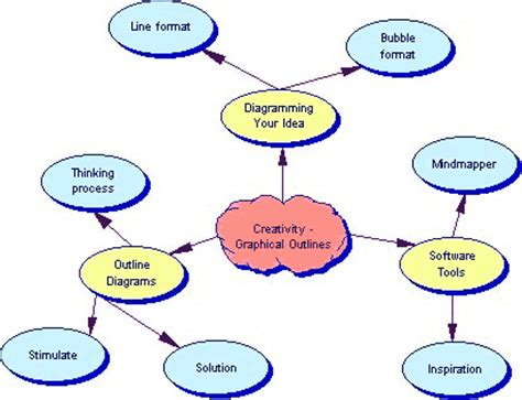 Sample thesis statement outline
